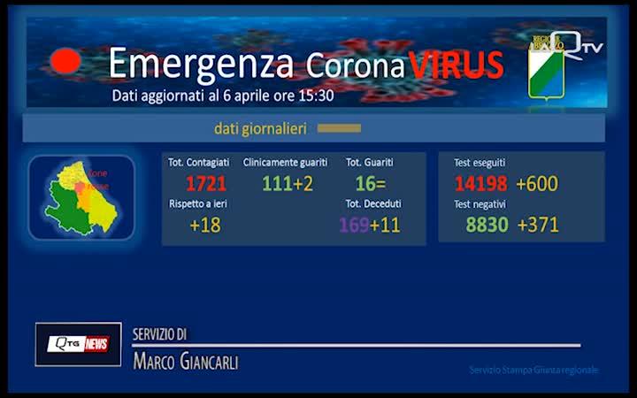 Coronavirus: calo dei contagi in Abruzzo, 18 nuovi