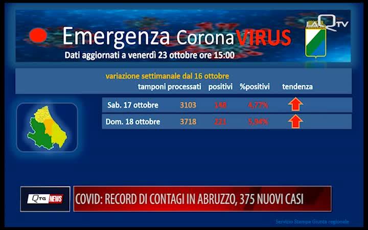 COVID: RECORD DI CONTAGI IN ABRUZZO. 375 NUOVI CASI